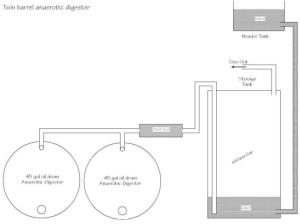 2-drum anaerobic digester